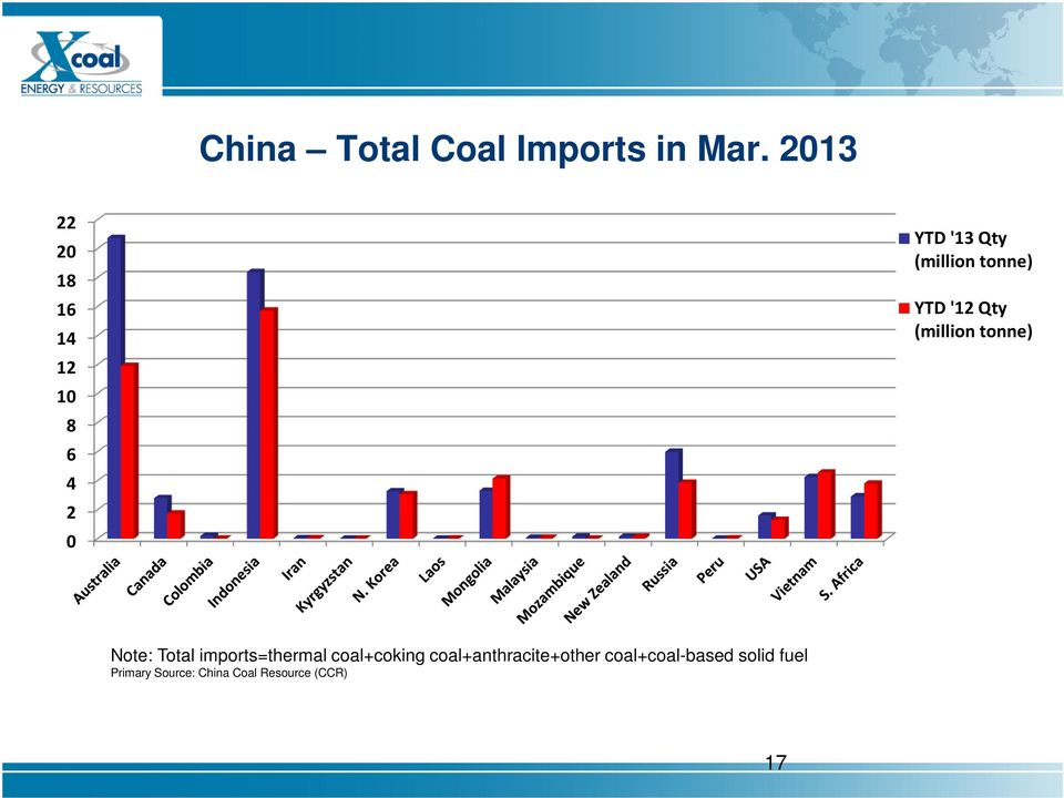 YTD '12 Qty (million tonne) Note: Total imports=thermal