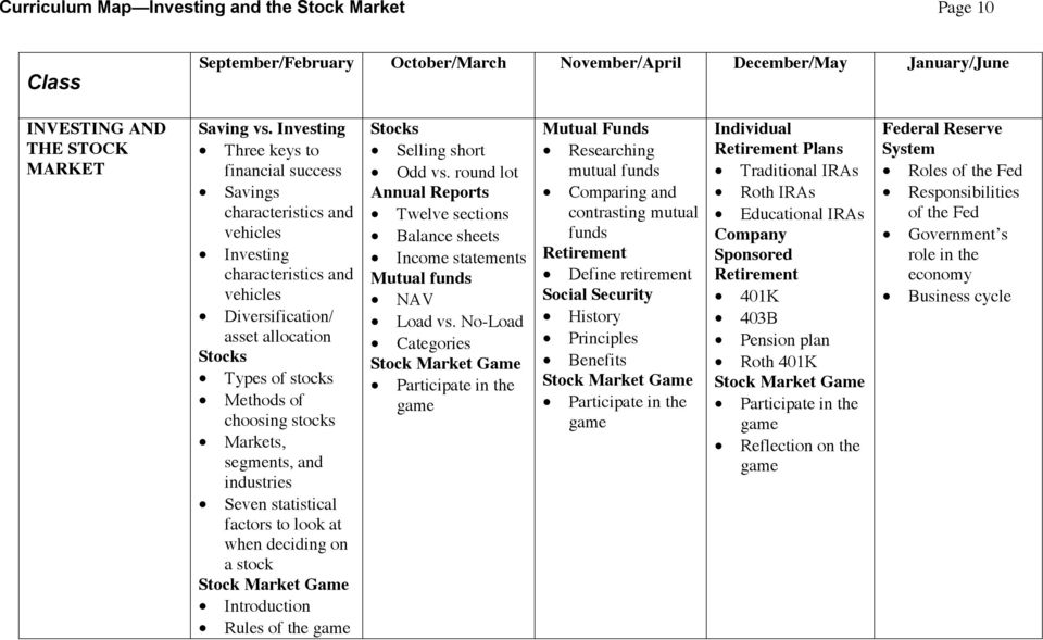 stocks Markets, segments, and industries Seven statistical factors to look at when deciding on a stock Stock Market Game Introduction Rules of the game Stocks Selling short Odd vs.