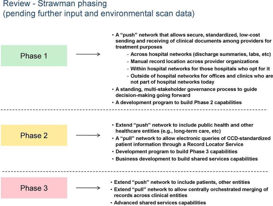 opt for it - Outside of hospital networks for offices and clinics who are not part of hospital networks today A standing, multi-stakeholder governance process to guide decision-making going forward A