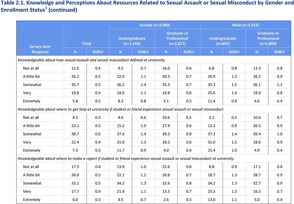 (n=1,800) Knowledgeable about how sexual assault and sexual misconduct defined at university Not at all 12.6 0.4 9.5 0.7 16.0 0.6 6.8 0.8 13.3 0.8 A little bit 26.2 0.5 22.0 1.1 30.5 0.7 20.9 1.3 26.
