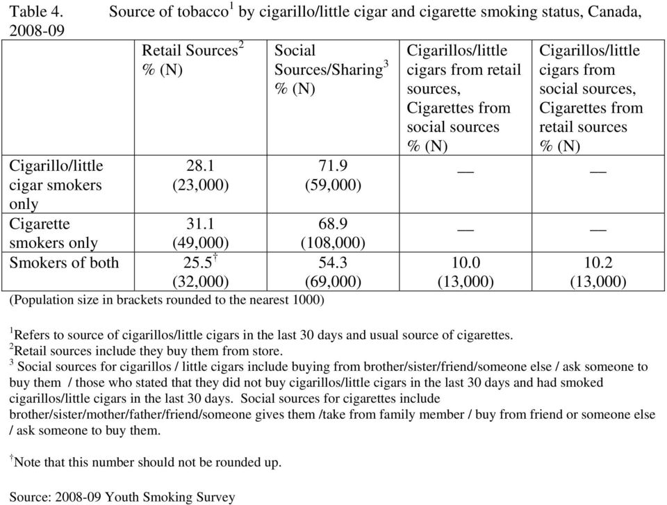 0 (13,000) Cigarillos/little cigars from social sources, Cigarettes from retail sources 10.2 (13,000) 1 Refers to source of cigarillos/little cigars in the last 30 days and usual source of cigarettes.