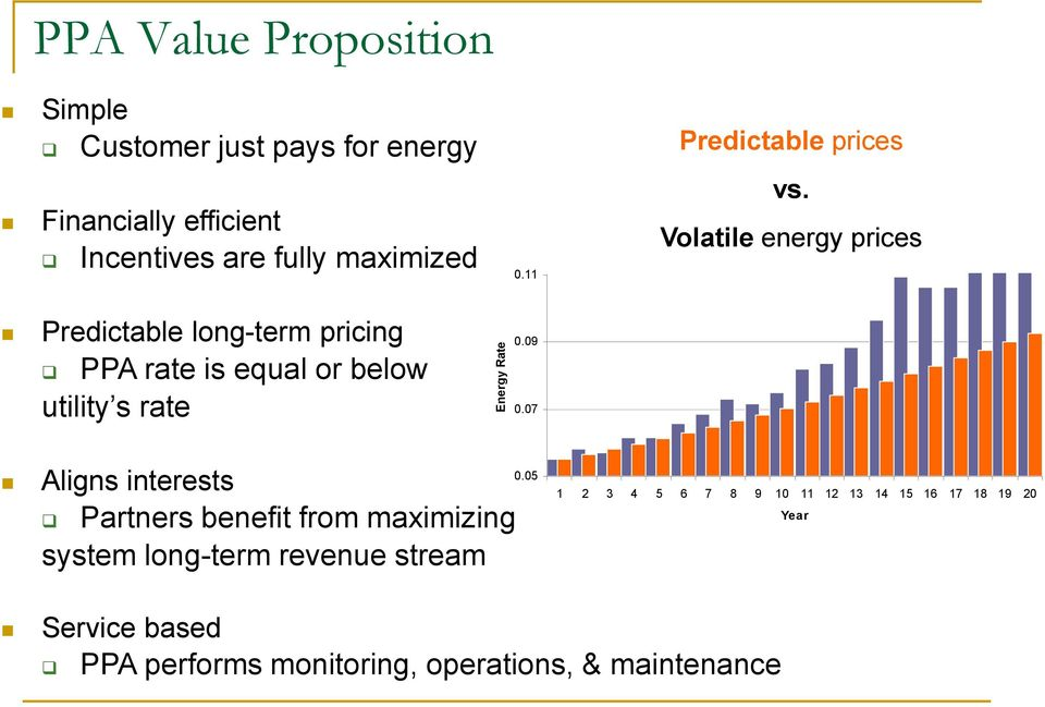 Volatile energy prices Predictable long-term pricing PPA rate is equal or below utility s rate Energy Rate 0.09 0.