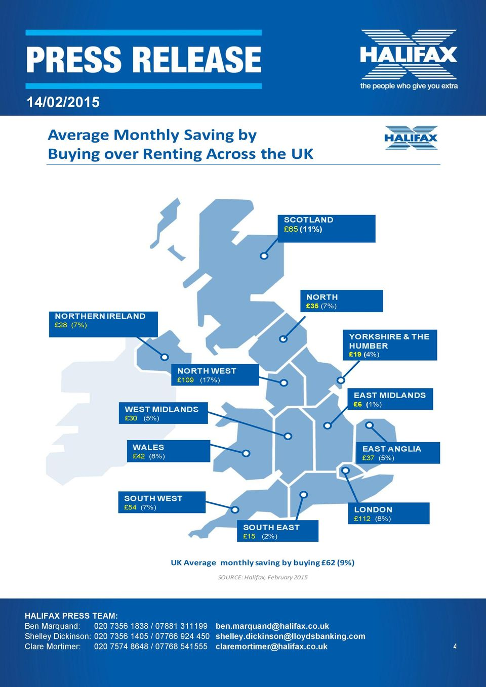 (8%) EAST ANGLIA 37 (5%) SOUTH WEST 54 (7%) SOUTH EAST 15 (2%) LONDON 112 (8%) UK Average monthly saving by