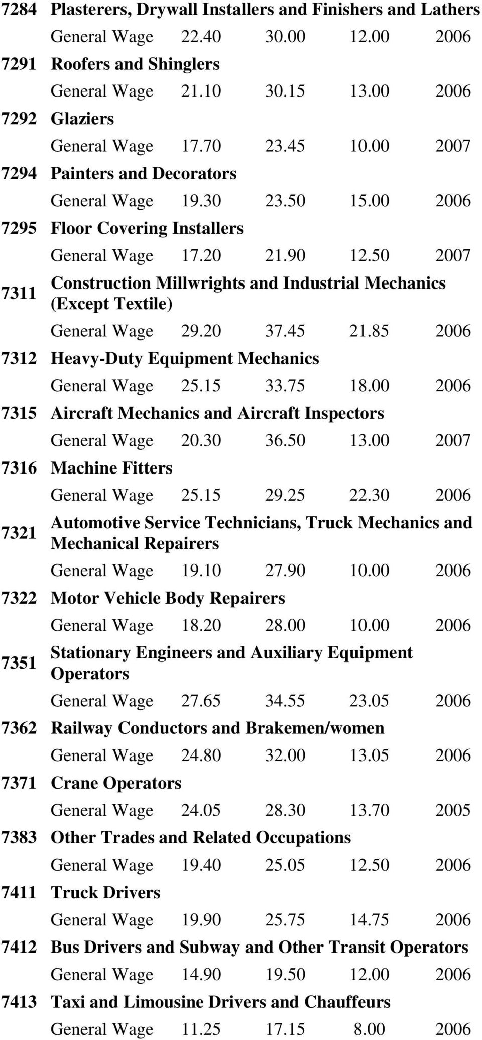 50 2007 Construction Millwrights and Industrial Mechanics (Except Textile) General Wage 29.20 37.45 21.85 2006 7312 Heavy-Duty Equipment Mechanics General Wage 25.15 33.75 18.