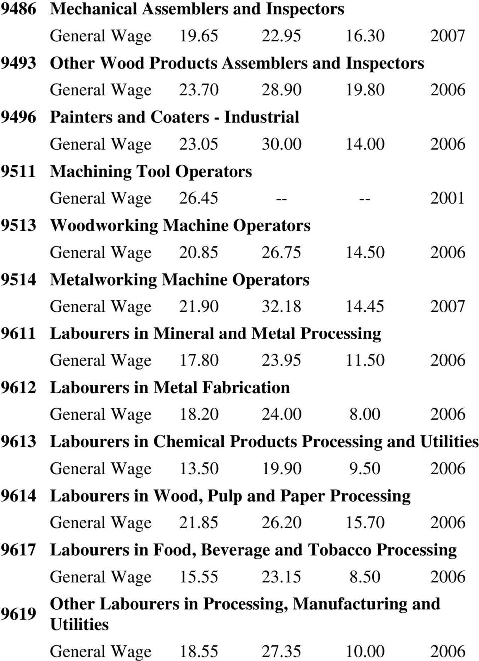 75 14.50 2006 9514 Metalworking Machine Operators General Wage 21.90 32.18 14.45 2007 9611 Labourers in Mineral and Metal Processing General Wage 17.80 23.95 11.