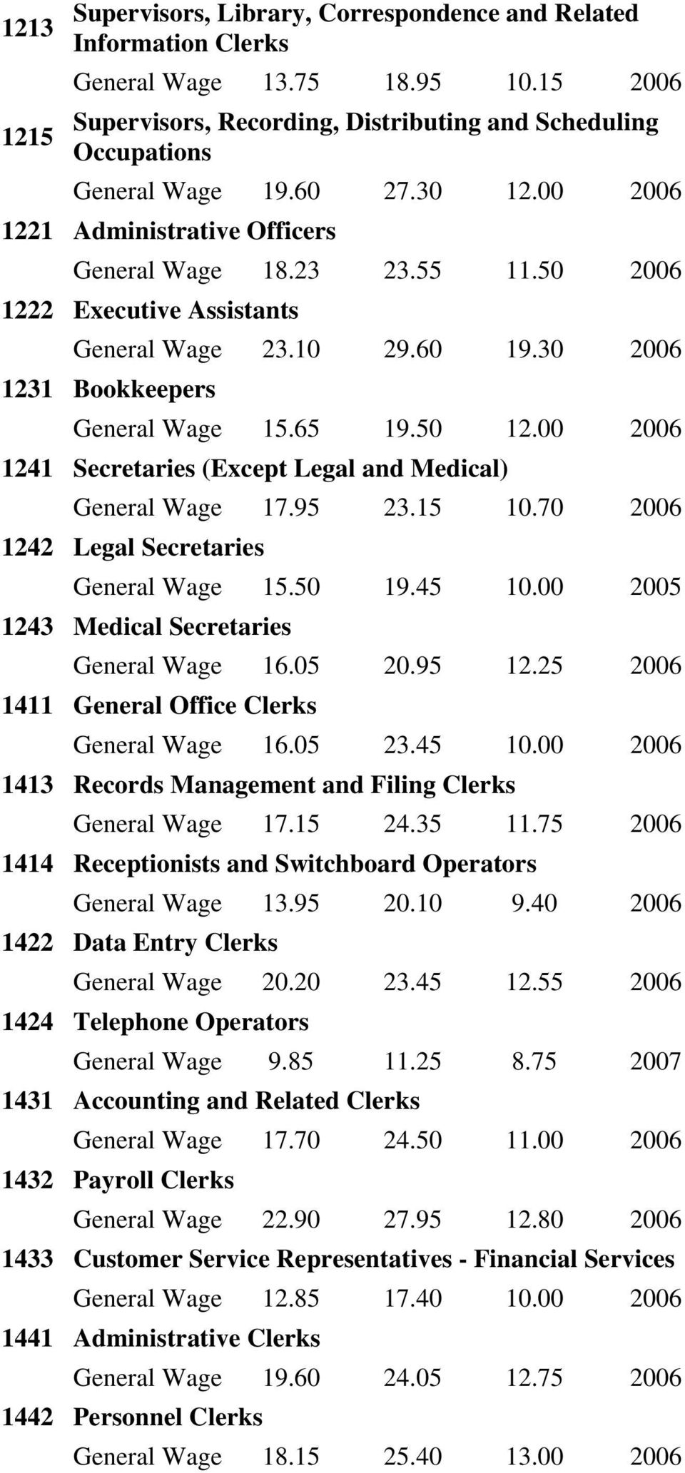 00 2006 1241 Secretaries (Except Legal and Medical) General Wage 17.95 23.15 10.70 2006 1242 Legal Secretaries General Wage 15.50 19.45 10.00 2005 1243 Medical Secretaries General Wage 16.05 20.95 12.