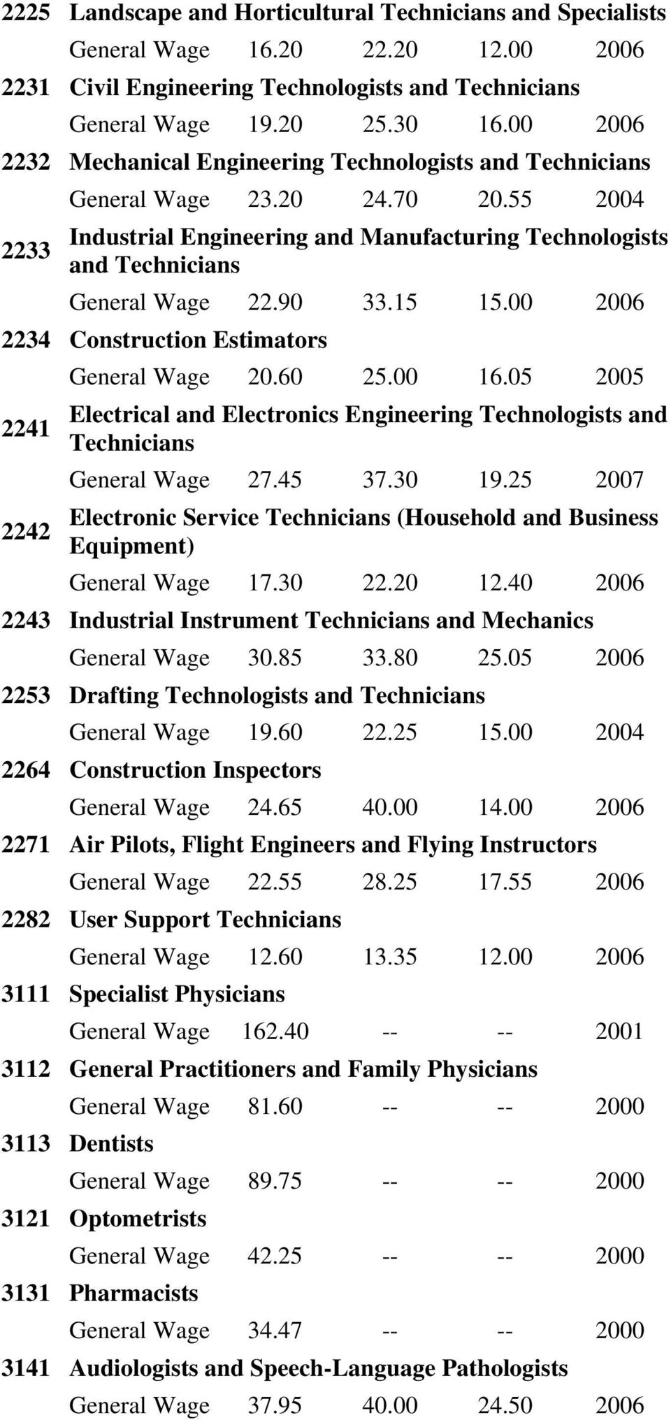 15 15.00 2006 2234 Construction Estimators 2241 2242 General Wage 20.60 25.00 16.05 2005 Electrical and Electronics Engineering Technologists and Technicians General Wage 27.45 37.30 19.