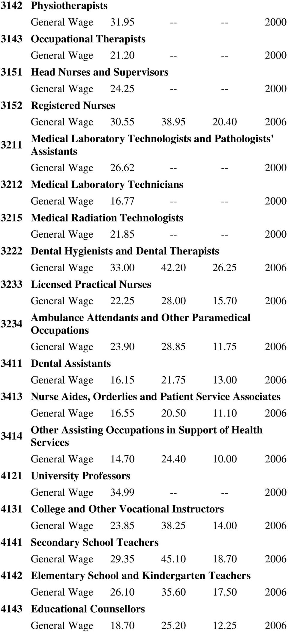 62 -- -- 2000 3212 Medical Laboratory Technicians General Wage 16.77 -- -- 2000 3215 Medical Radiation Technologists General Wage 21.