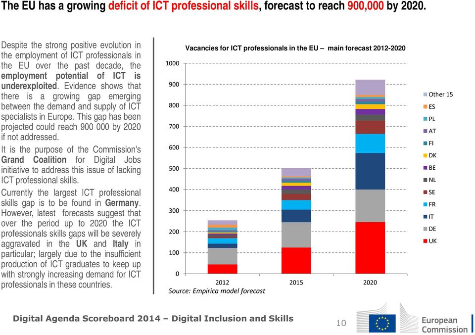 Evidence shows that there is a growing gap emerging between the demand and supply of ICT specialists in Europe. This gap has been projected could reach 900 000 by 2020 if not addressed.