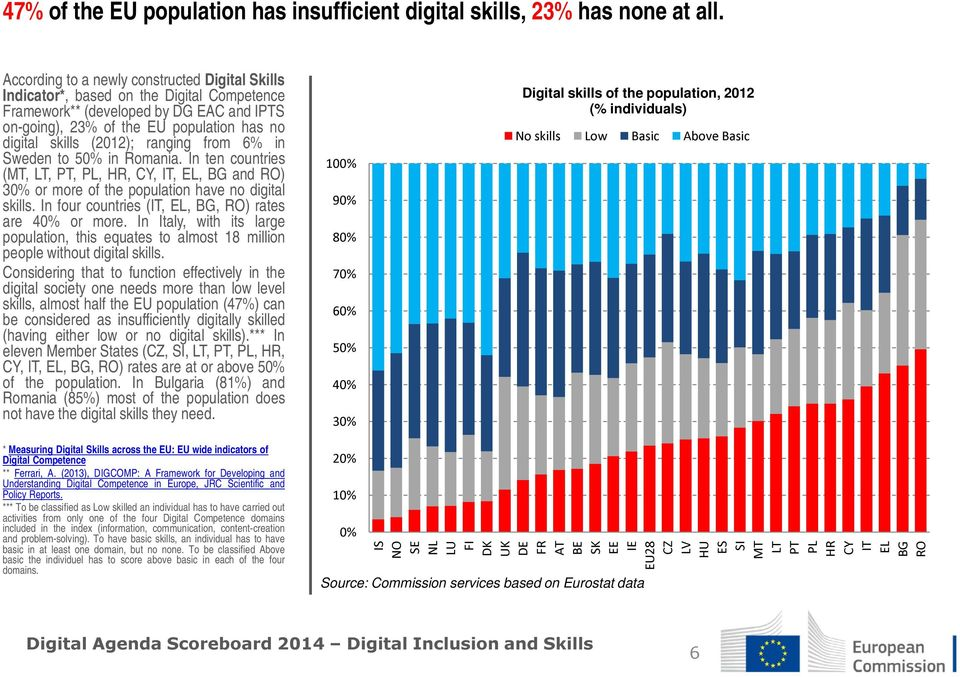 ranging from 6% in Sweden to in Romania. In ten countries (MT,LT,PT,PL,HR,CY,IT,EL,BGandRO) 3 or more of the population have no digital skills. In four countries (IT, EL, BG, RO) rates are or more.
