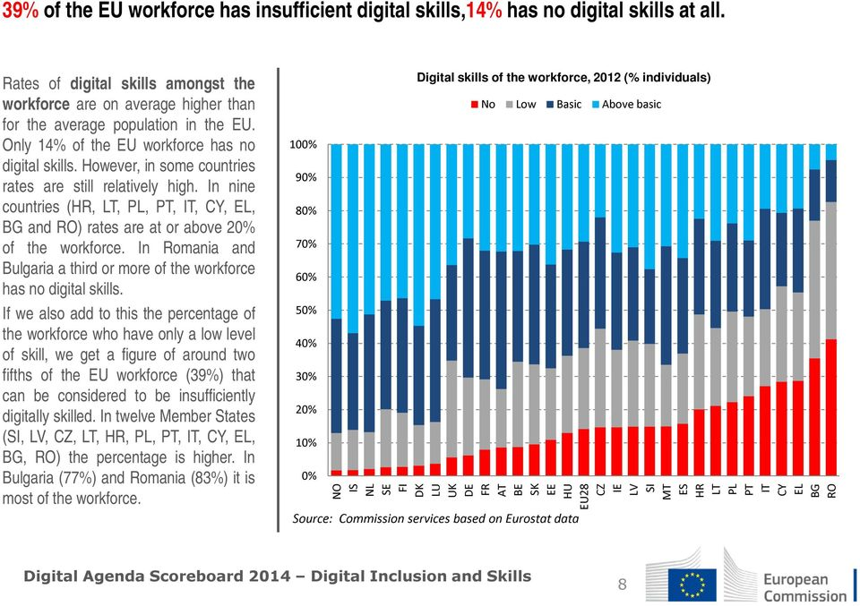 In nine countries (HR, LT, PL, PT, IT, CY, EL, BG and RO) rates are at or above 2 of the workforce. In Romania and Bulgaria a third or more of the workforce has no digital skills.
