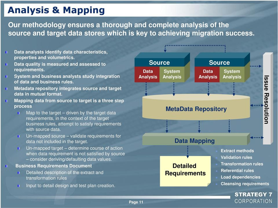 System and business analysts study integration of data and business rules. Metadata repository integrates source and target data in mutual format.