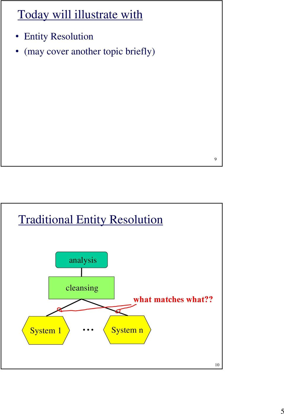 9 Trditionl Entity Resolution nlysis