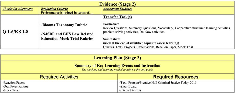 Summative: (used at the end of identified topics to assess learning) Quizzes, Tests, Projects, Presentations, Reaction Paper, Mock Trial Learning Plan (Stage 3) Summary of Key Learning Events and