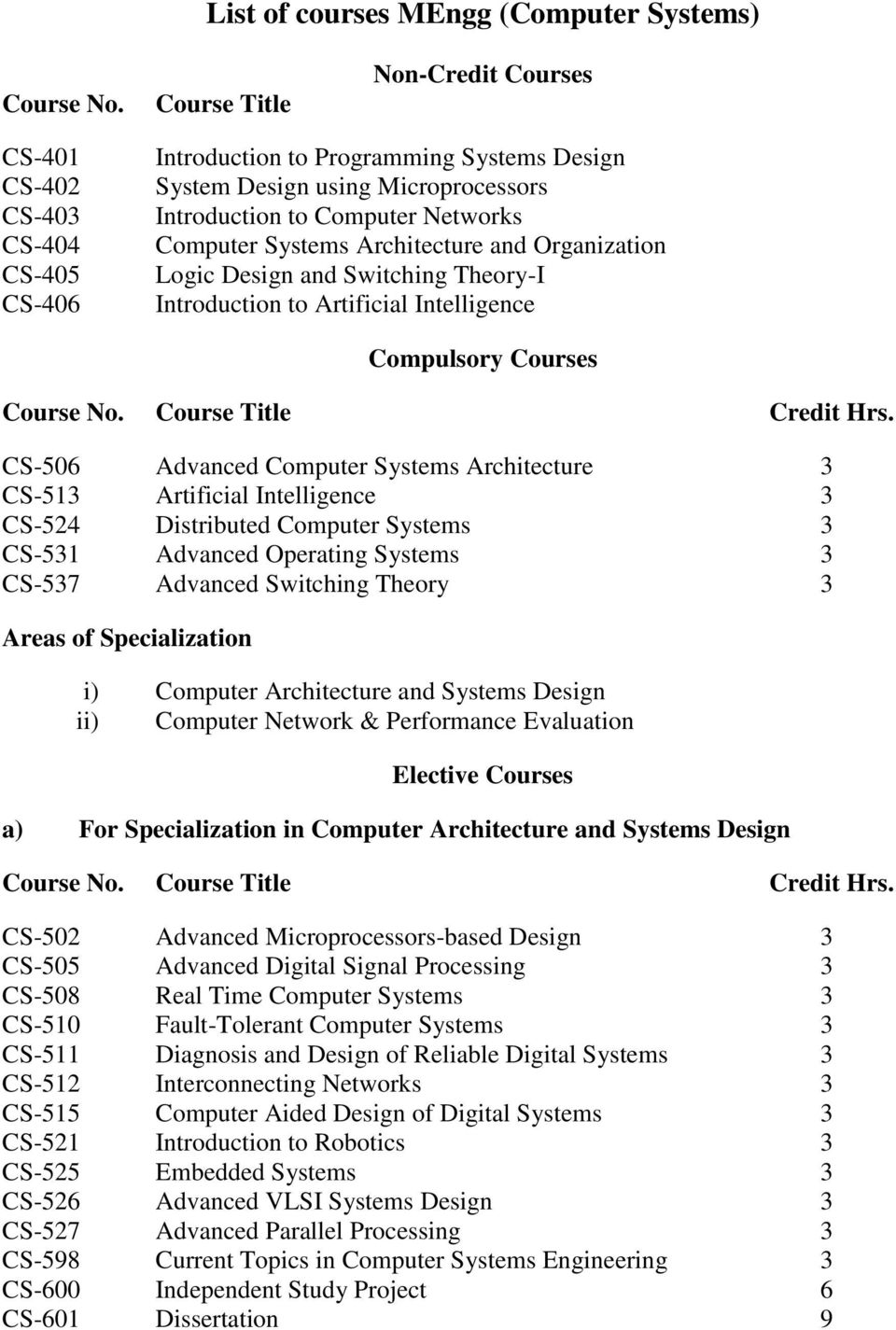 Systems Architecture and Organization Logic Design and Switching Theory-I Introduction to Artificial Intelligence Compulsory Courses Course No. Course Title Credit Hrs.