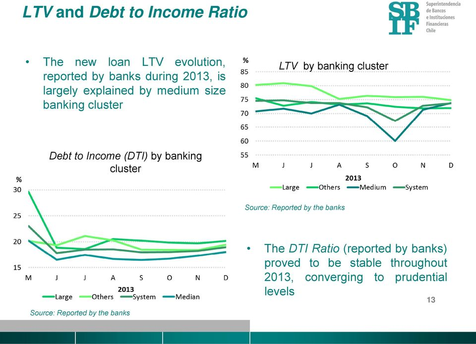 by banking cluster Source: Reported ed by the banks Source: Reported by the banks The DTI