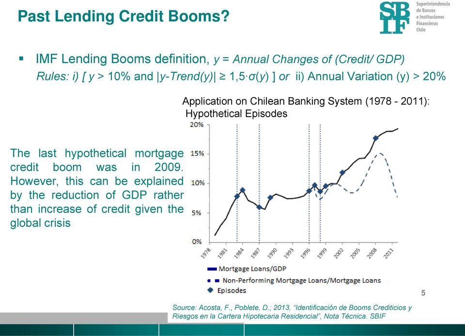 (y) > 20% Application on Chilean Banking System (1978-2011): Hypothetical Episodes The last hypothetical mortgage credit boom was in 2009.