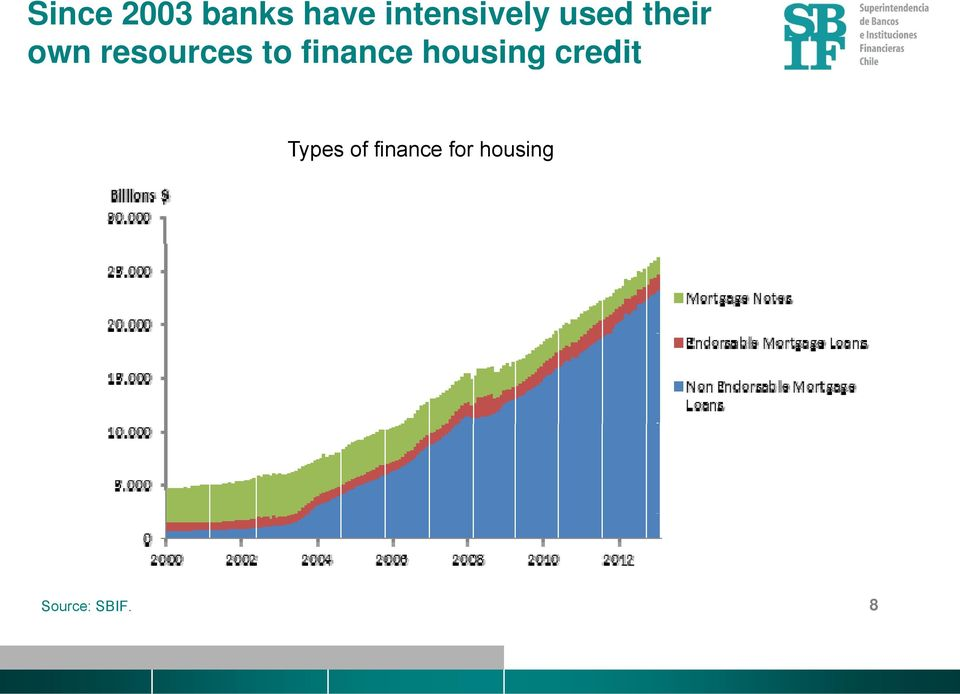 resources to finance housing
