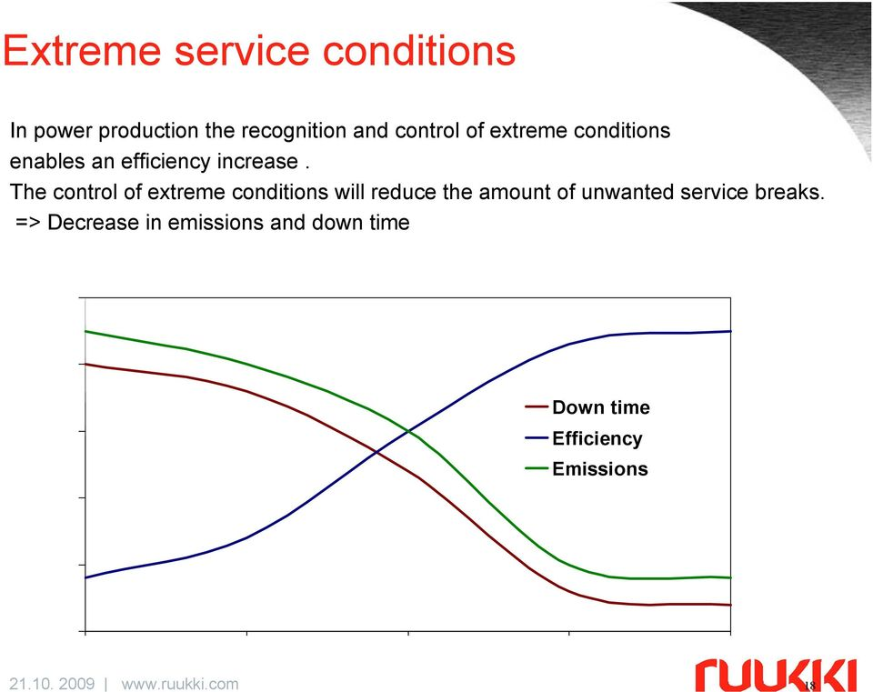 The control of extreme conditions will reduce the amount of unwanted