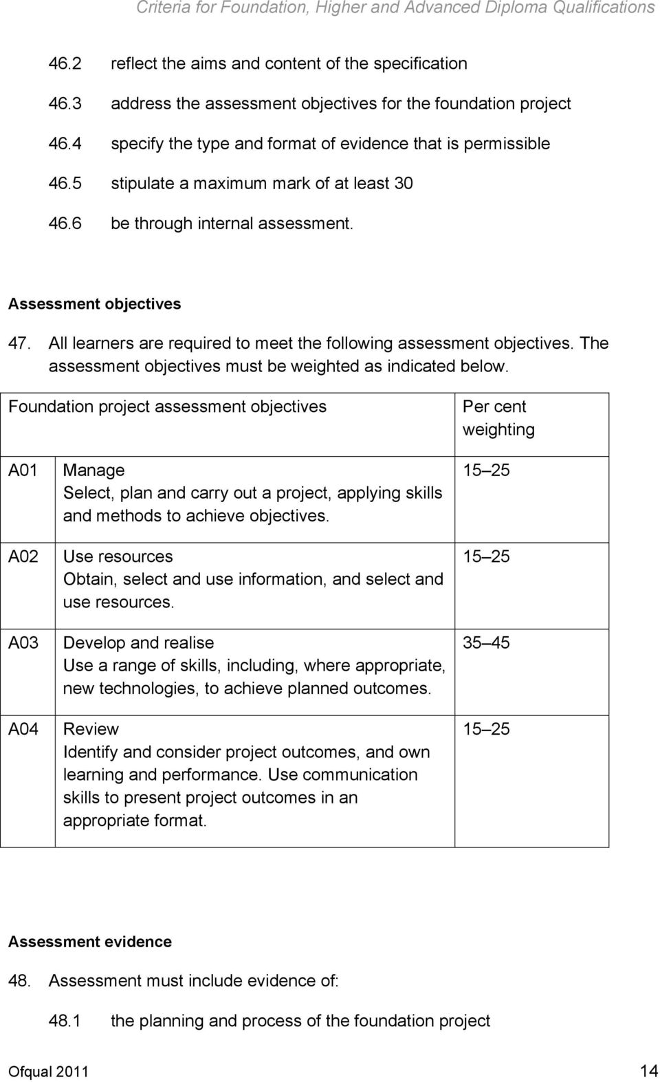 The assessment objectives must be weighted as indicated below.