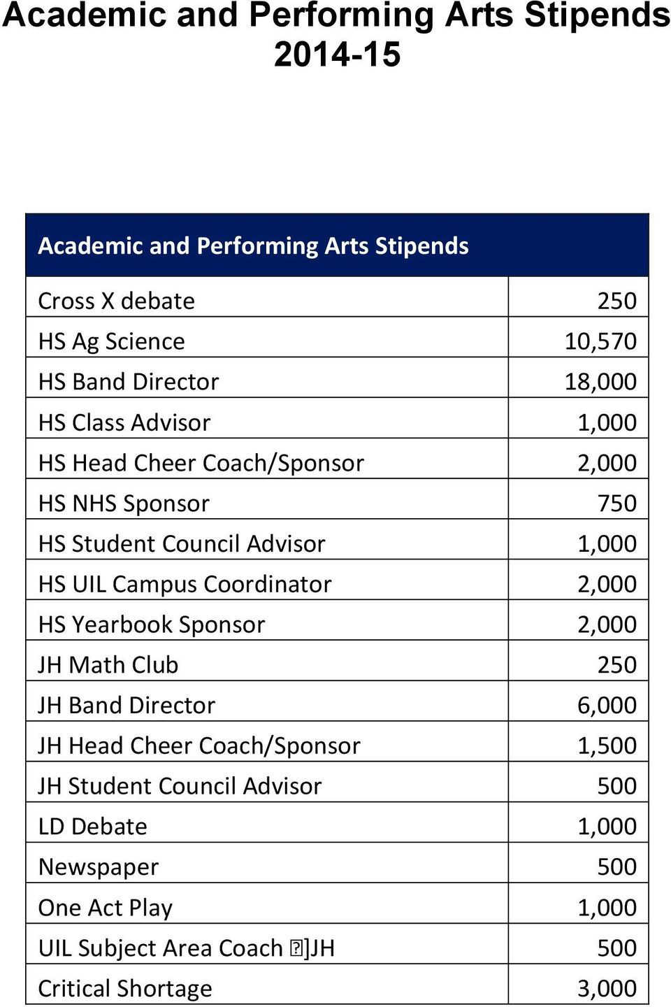 HS UIL Campus Coordinator 2,000 HS Yearbook Sponsor 2,000 JH Math Club 250 JH Band Director 6,000 JH Head Cheer Coach/Sponsor