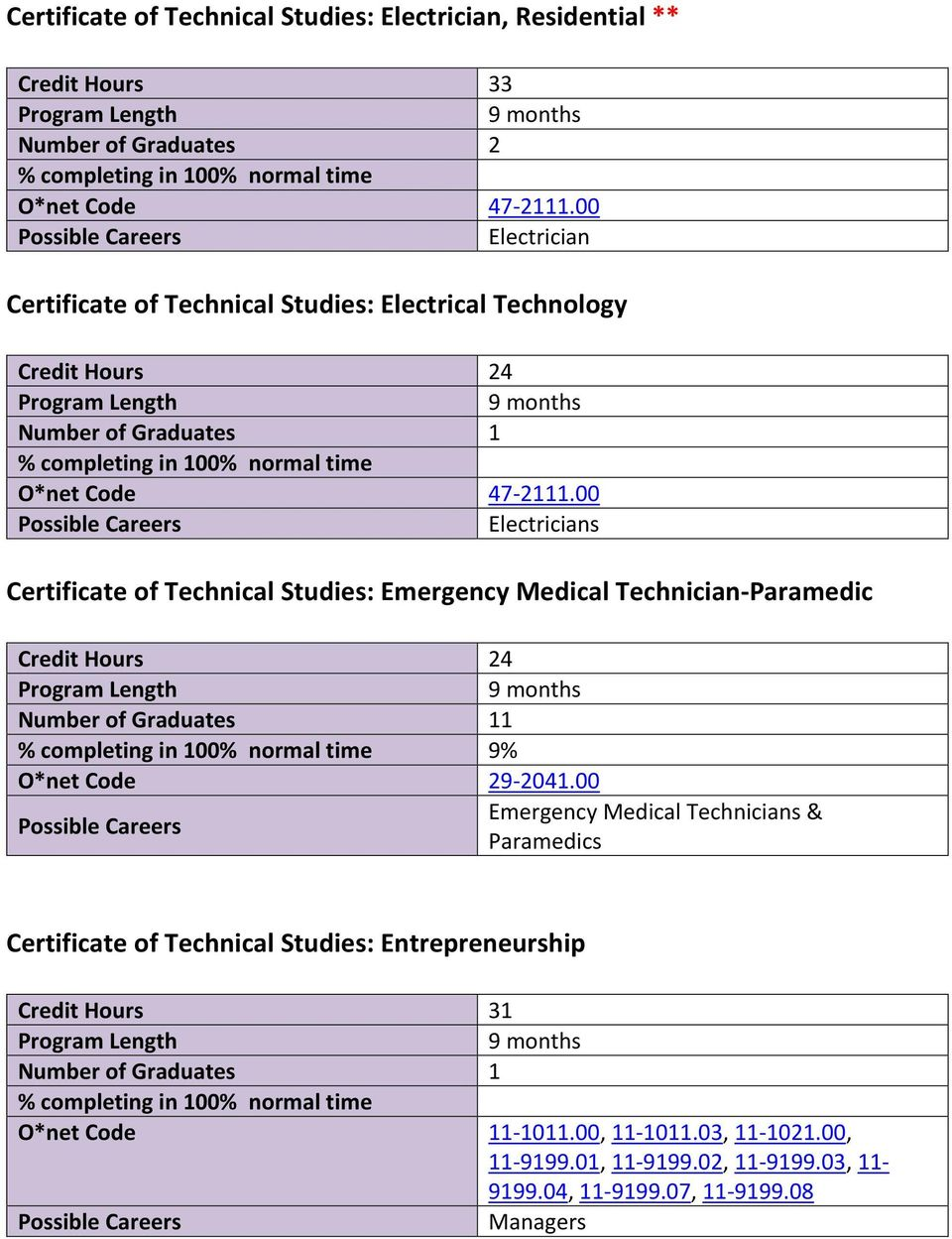 00 Electricians Certificate of Technical Studies: Emergency Medical Technician Paramedic Credit Hours 24 11 9% O*net Code 29 2041.
