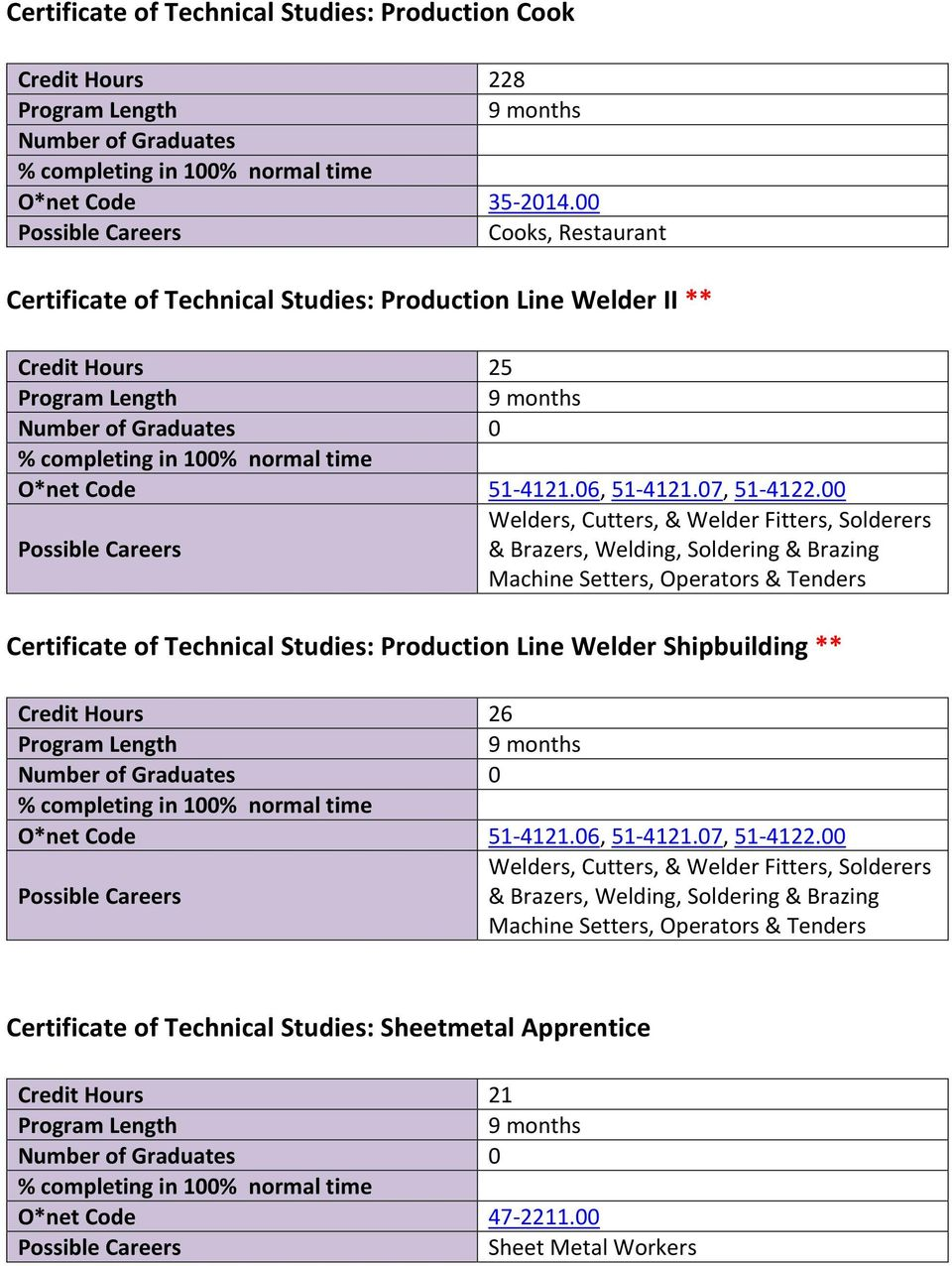 00 Welders, Cutters, & Welder Fitters, Solderers & Brazers, Welding, Soldering & Brazing Machine Setters, Operators & Tenders Certificate of Technical Studies: Production Line