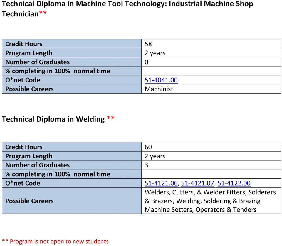 00 Machinist Technical Diploma in Welding ** Credit Hours 60 2 years 3 O*net Code 51 4121.