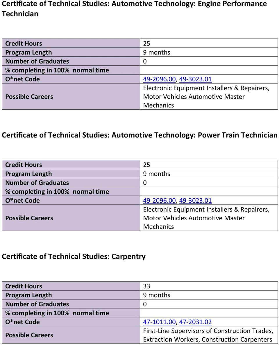 Power Train Technician Credit Hours 25 O*net Code 49 2096.00, 49 3023.