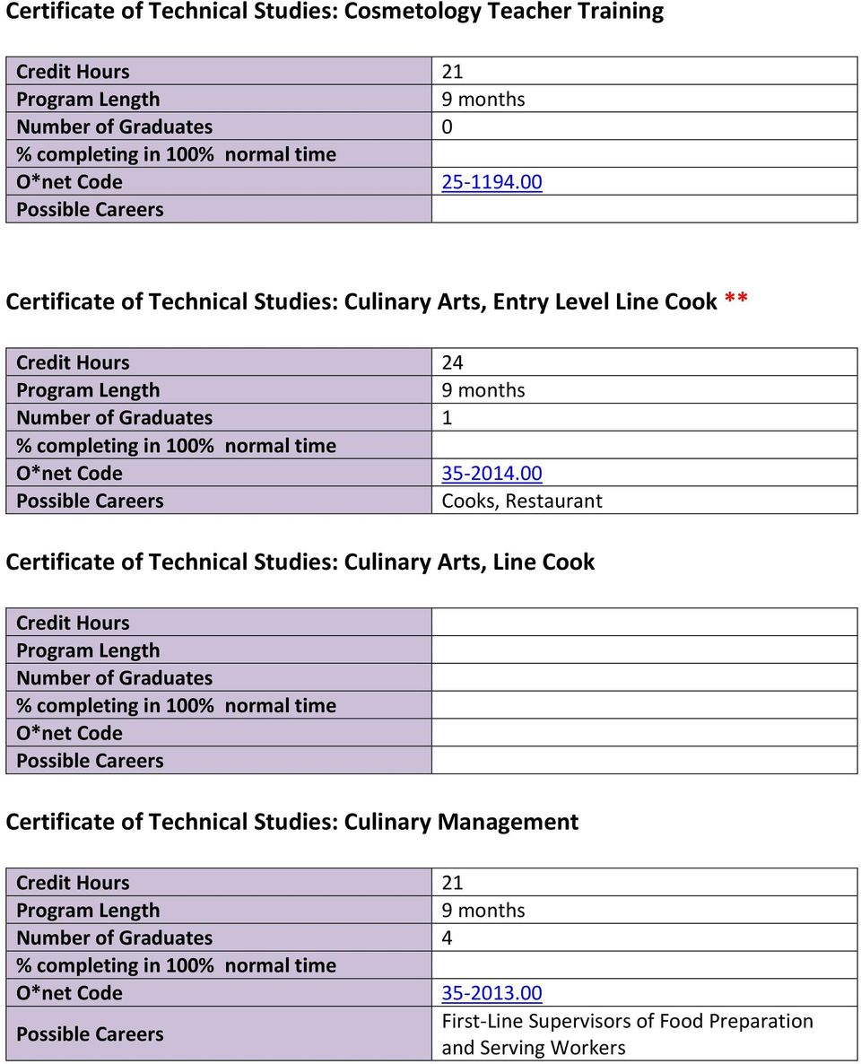 00 Cooks, Restaurant Certificate of Technical Studies: Culinary Arts, Line Cook Credit Hours O*net Code Certificate