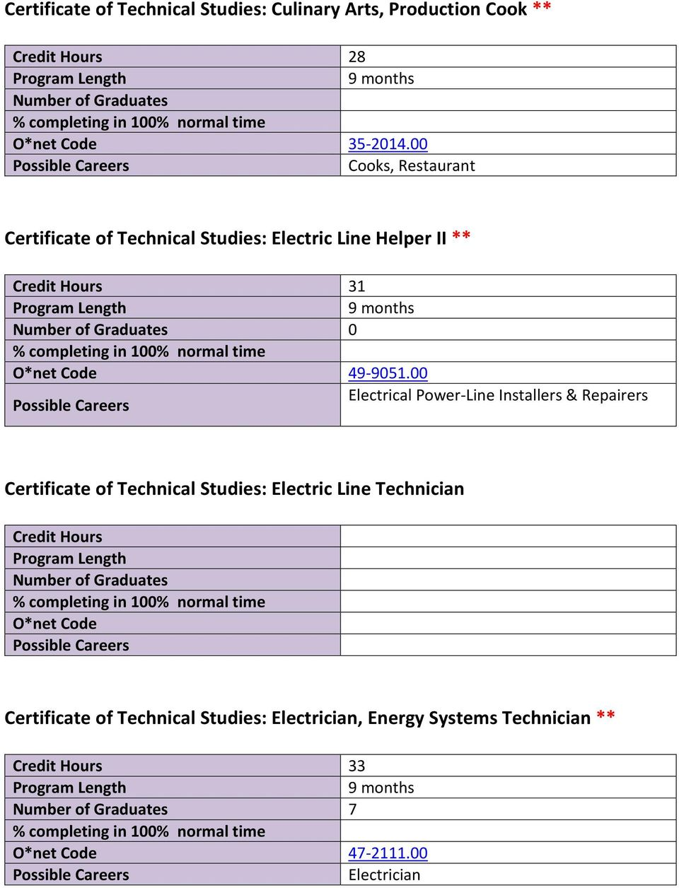 9051.00 Electrical Power Line Installers & Repairers Certificate of Technical Studies: Electric Line Technician