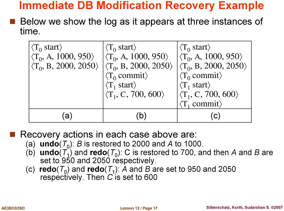 2000, 2050 T 0 commit T 1 start T 1, C, 700, 600 T 1 commit (a) (b) (c) Recovery actions in each case above are: (a) undo(t 0 ): B is restored to 2000 and A to 1000.