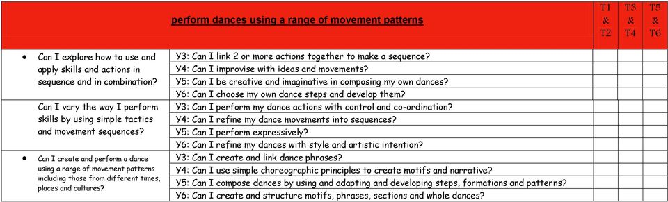 Can I create and perform a dance using a range of movement patterns including those from different times, places and cultures? Y3: Can I link 2 or more actions together to make a sequence?