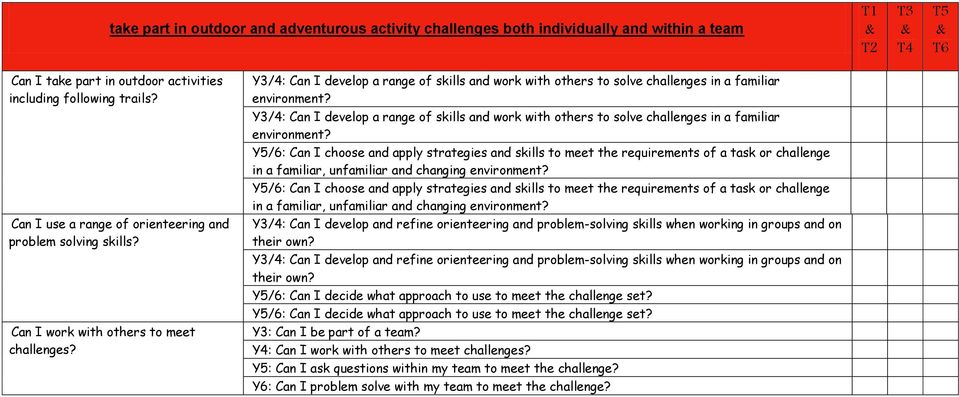 Y3/4: Can I develop a range of skills and work with others to solve challenges in a familiar environment?