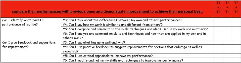 Y5: Can I compare and comment on the skills, techniques and ideas used in my work and in others?