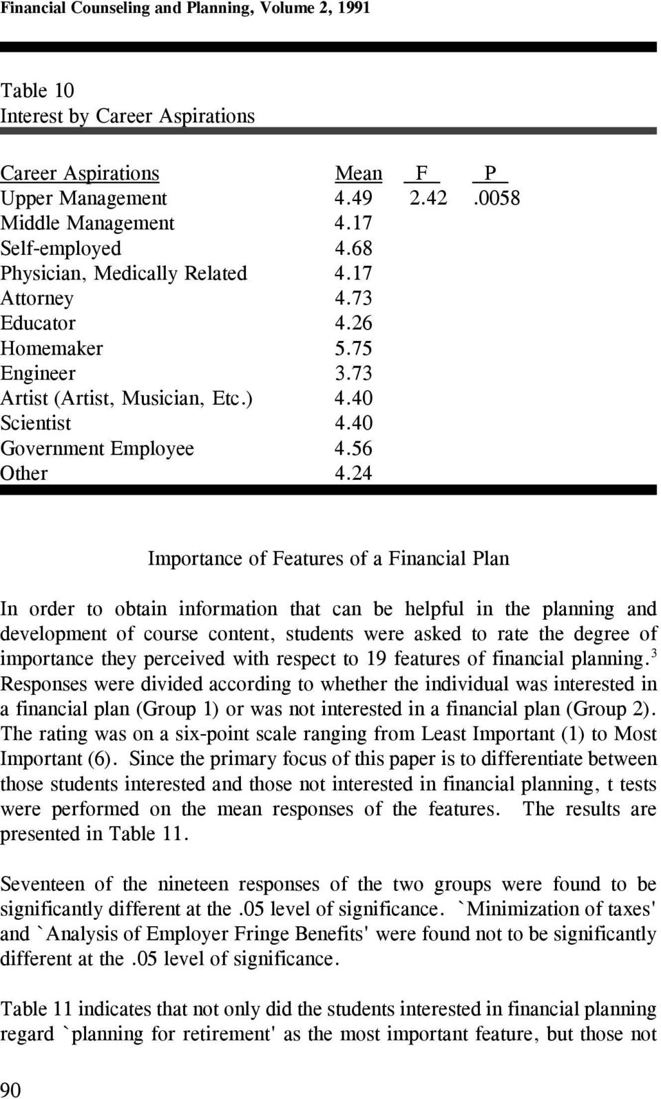 24 90 Importance of Features of a Financial Plan In order to obtain information that can be helpful in the planning and development of course content, students were asked to rate the degree of