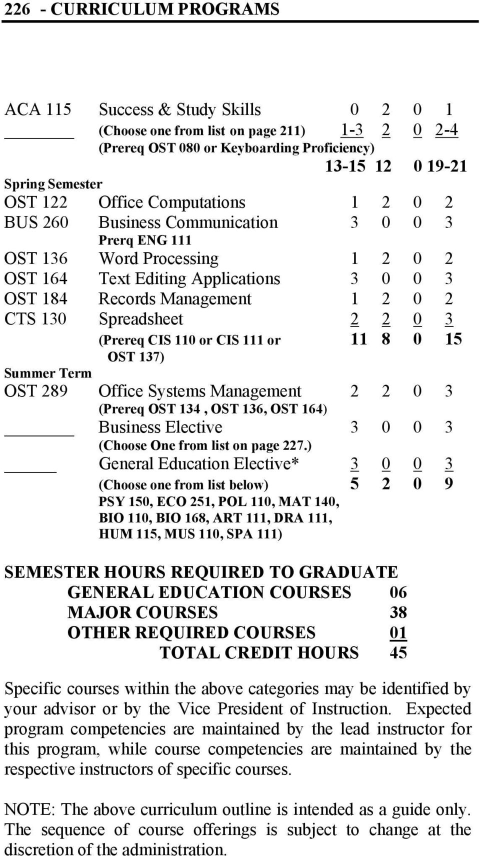 Spreadsheet 2 2 0 3 (Prereq CIS 110 or CIS 111 or 11 8 0 15 OST 137) Summer Term OST 289 Office Systems Management (Prereq OST 134, OST 136, OST 164) 2 2 0 3 Business Elective (Choose One from list