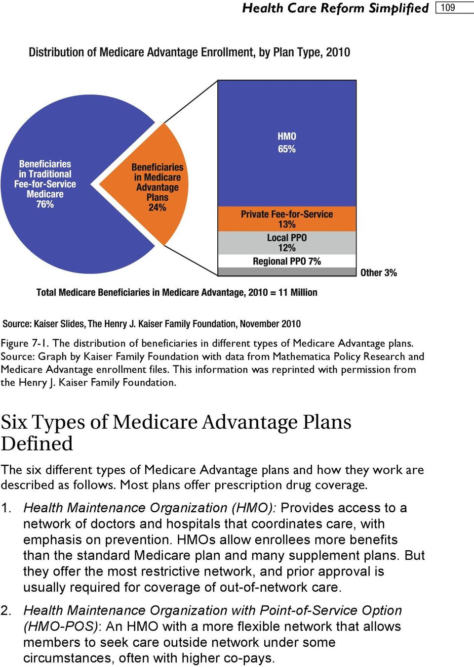Kaiser Family Foundation. Six Types of Medicare Advantage Plans Defined The six different types of Medicare Advantage plans and how they work are described as follows.