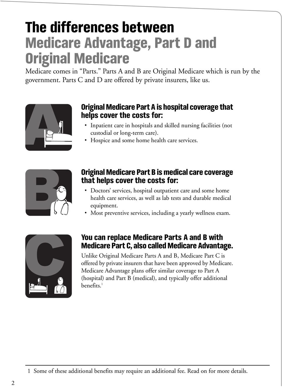 Original Medicare Part A is hospital coverage that helps cover the costs for: 1 Inpatient care in hospitals and skilled nursing facilities (not custodial or long-term care).