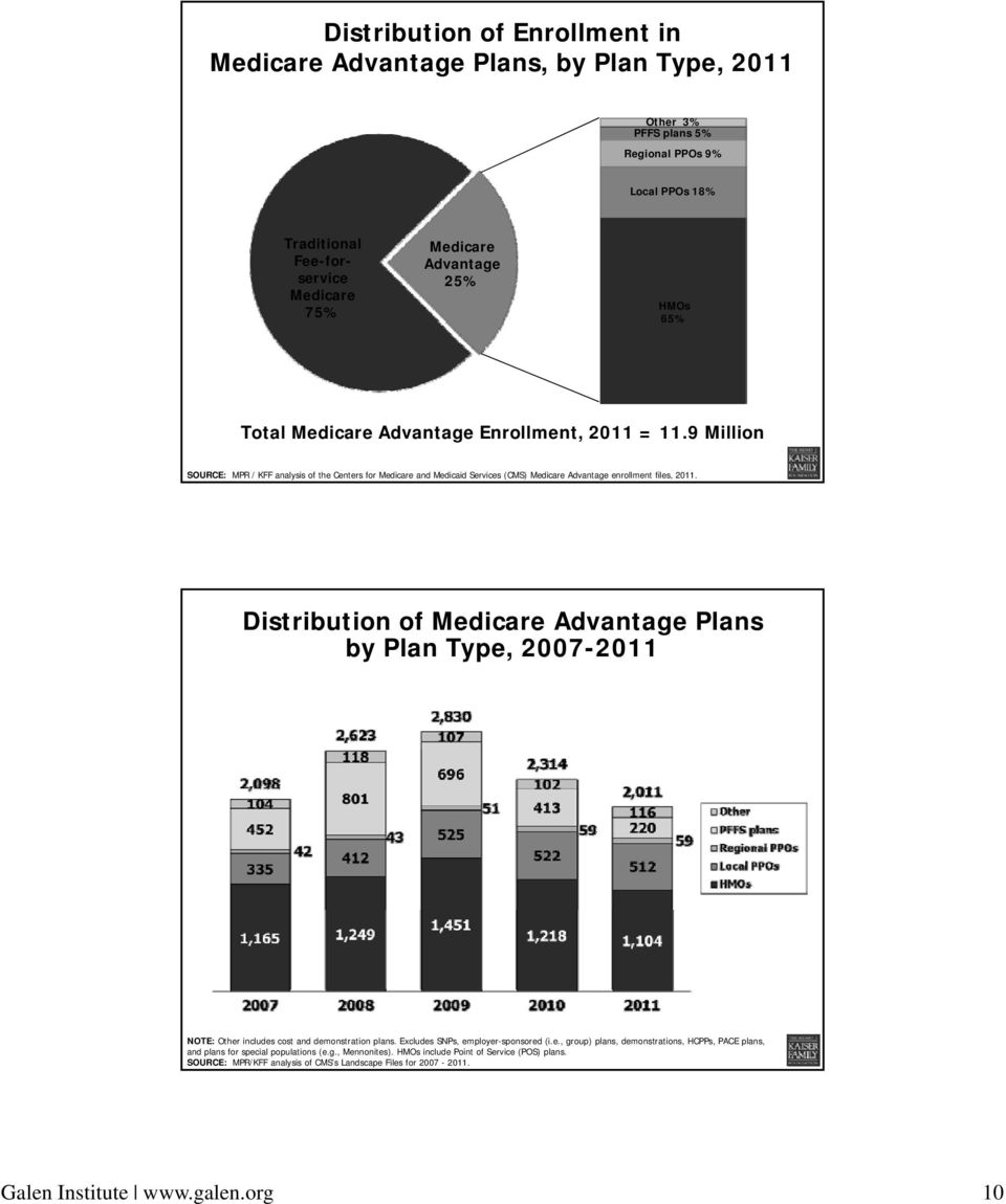 Distribution of Medicare Advantage Plans by Plan Type, 2007-2011 NOTE: Other includes cost and demonstration plans. Excludes SNPs, employer-sponsored (i.e., group) plans, demonstrations, HCPPs, PACE plans, and plans for special populations (e.