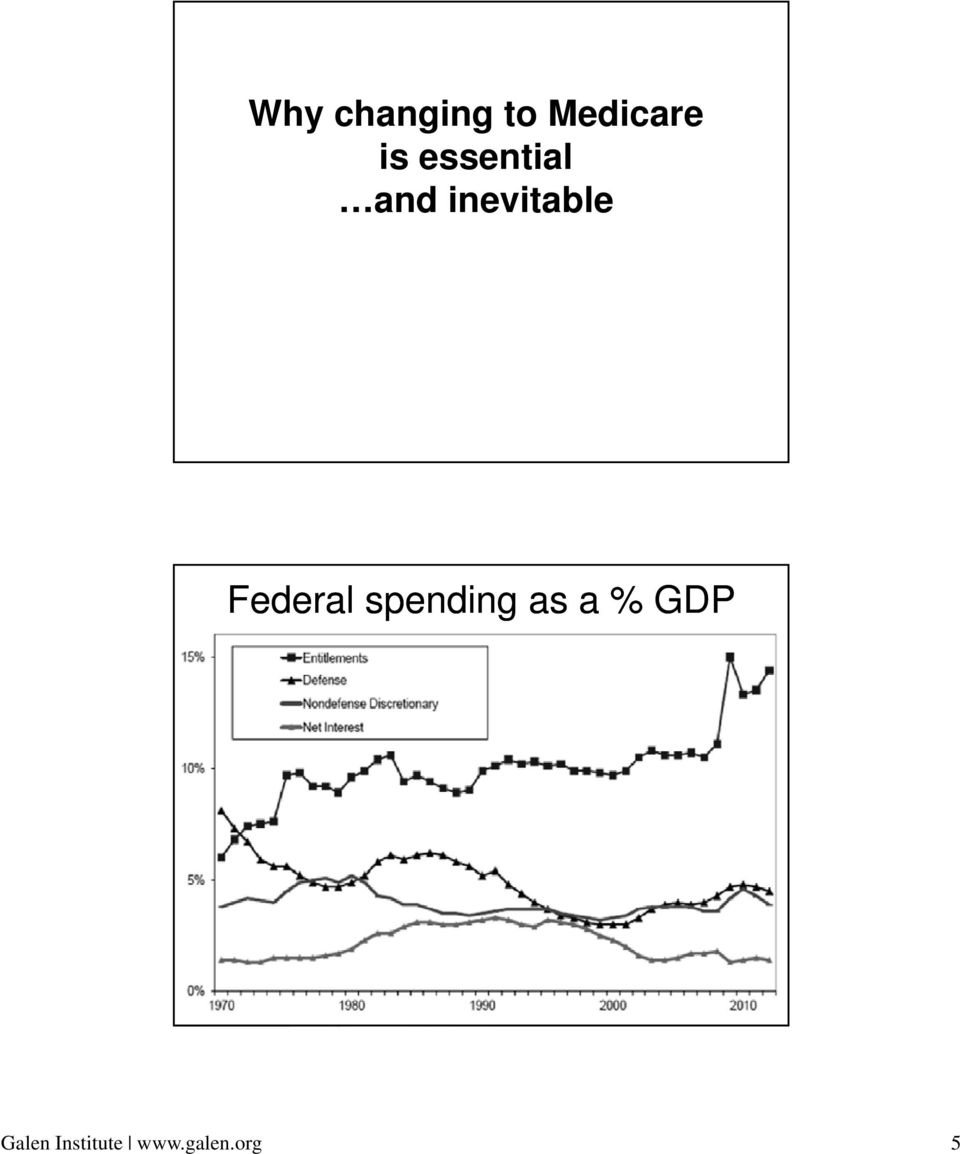 Federal spending as a % GDP