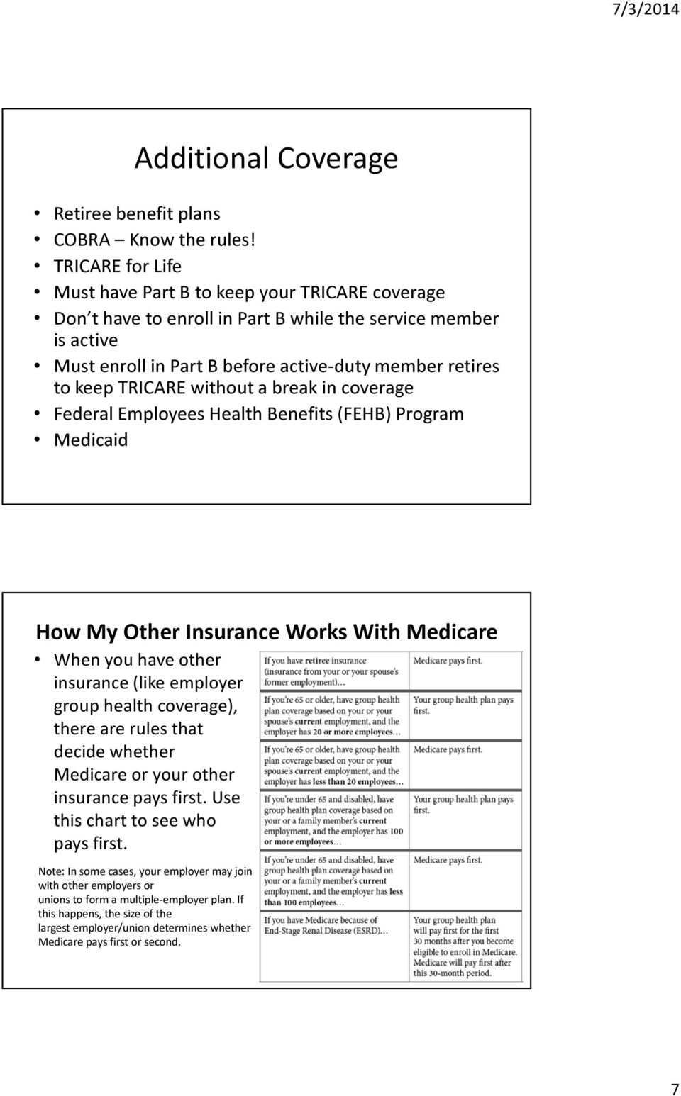 TRICARE without a break in coverage Federal Employees Health Benefits (FEHB) Program Medicaid How My Other Insurance Works With Medicare When you have other insurance (like employer group health