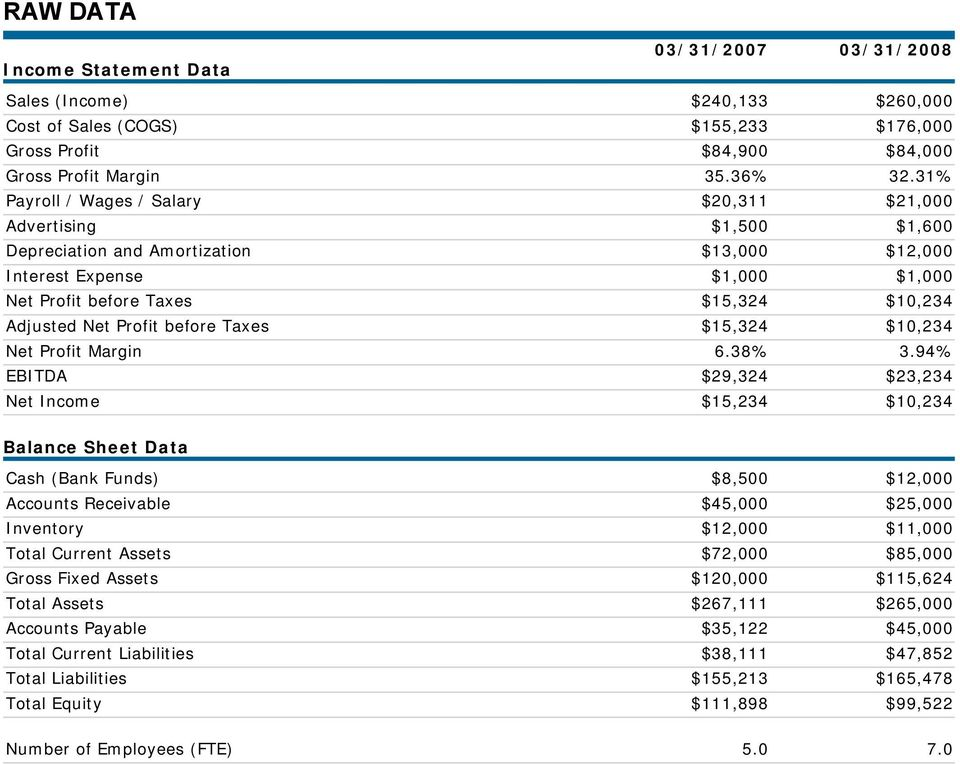 Net Profit before Taxes $15,324 $10,234 Net Profit Margin 6.38% 3.