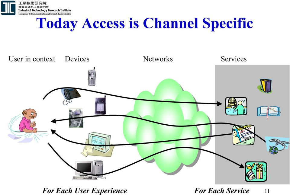Devices Networks Services For
