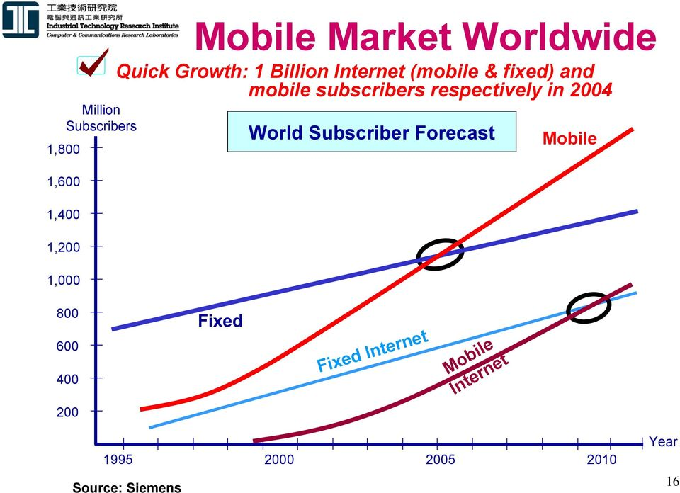 respectively in 2004 World Subscriber Forecast Mobile 800 600 400 Fixed