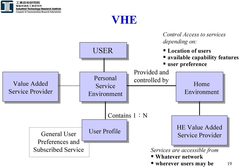 preference Home Environment Contains 1:N General User Preferences and Subscribed Service User