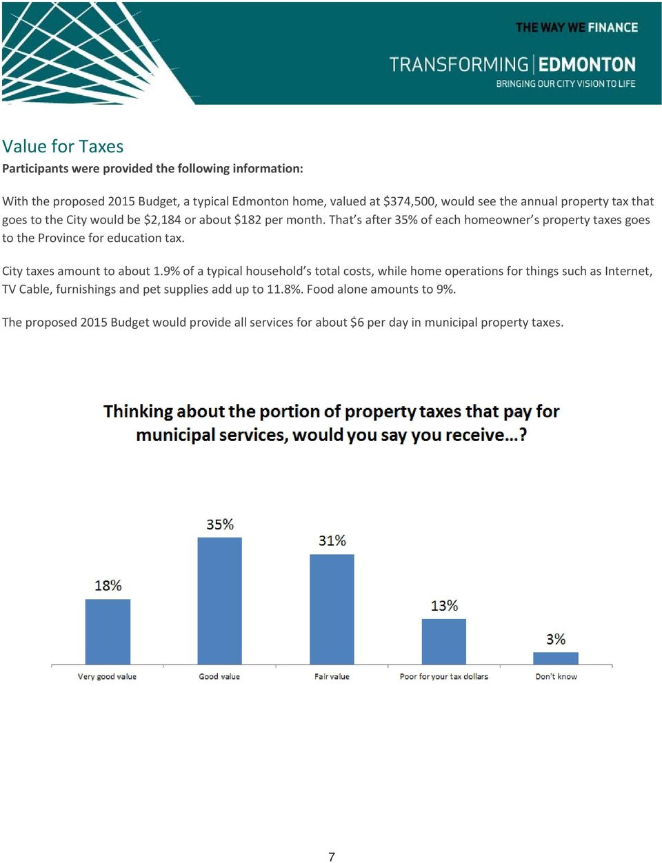 That s after 35% of each homeowner s property taxes goes to the Province for education tax. City taxes amount to about 1.