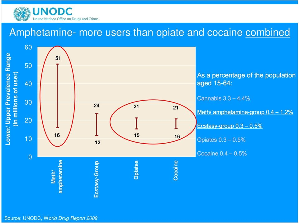 Opiates Cocaine As a percentage of the population aged 15-64: Cannabis 3.3 4.