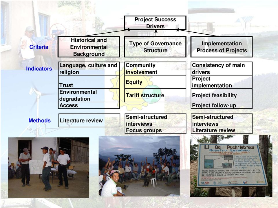 Community involvement Equity Tariff structure Consistency of main drivers Project implementation Project
