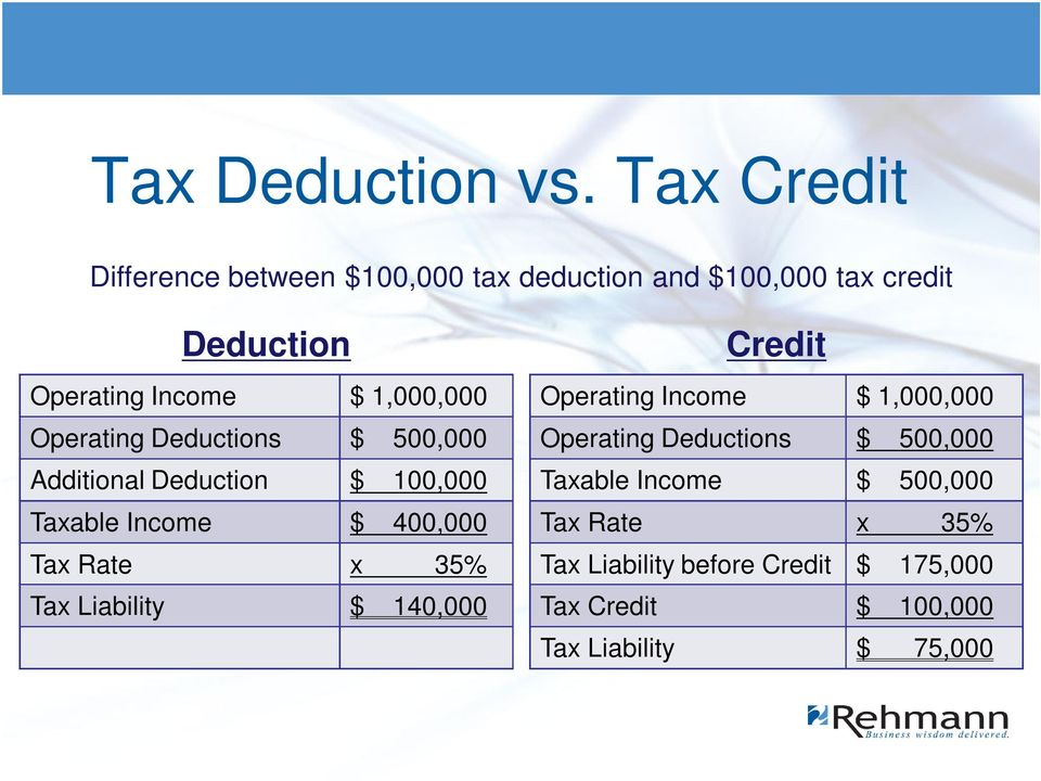 1,000,000 Operating Deductions $ 500,000 Additional Deduction $ 100,000 Taxable Income $ 400,000 Tax Rate x 35%